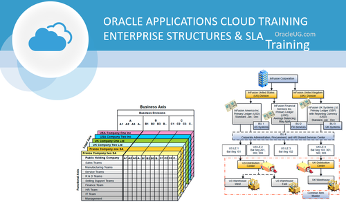 Oracle Cloud Applications - Enterprise Structures & SLA