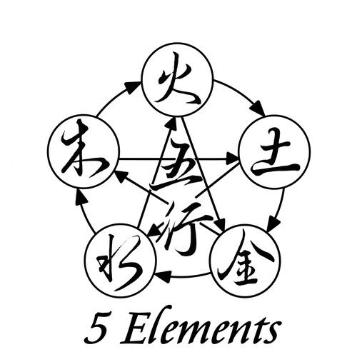 5 Elements Junior Grading Syllabus - Purple to Black Belt