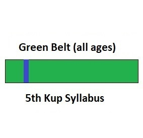 Green Belt 5th Kup Syllabus (all ages)