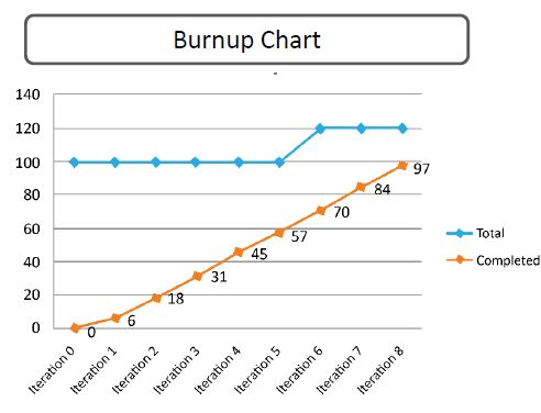 https://www.simplilearn.com/ice9/free_resources_article_thumb/burn-up-chart.JPG
