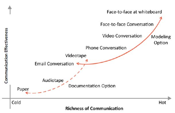 https://www.simplilearn.com/ice9/free_resources_article_thumb/graph-communication-richness-vs-effectiveness.JPG