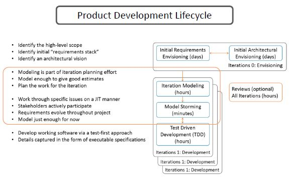 https://www.simplilearn.com/ice9/free_resources_article_thumb/product-development-lifecycle.JPG
