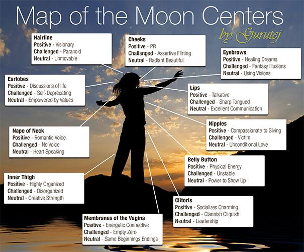 moon-centers