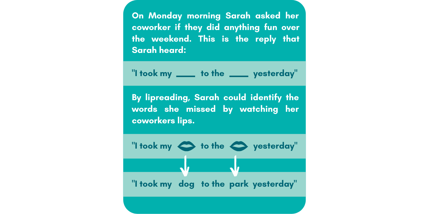 """On monday morning Sarah asked her coworker if they did anything fun over the weekend. Sarah heard """"I took my blank to the blank yesterday"""". By lipreading, Sarah could identify the words she missed by watching her coworkers lips. """"I took my dog to the park yesterday."""""""