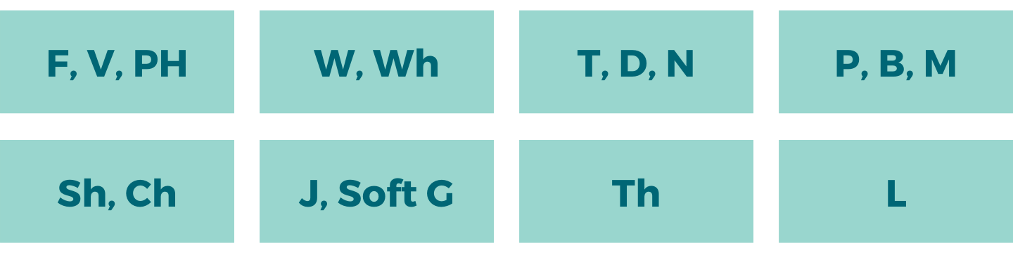 """8 boxes with different lip movements. First row reads, """"F, V, Ph"""", """"W, Wh"""", """"T, D, N"""", and """"P, B, M"""". Second row reads """"Sh, Ch"""", """"J, soft G"""", """"Th"""", and """"L""""."""