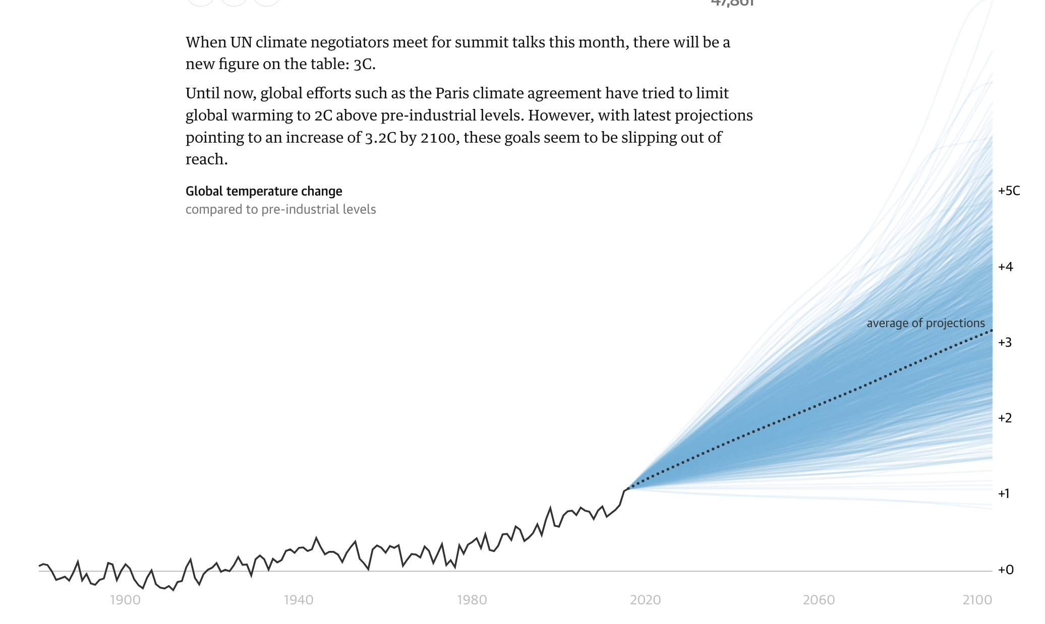 Fonte: The three-degree world: the cities that will be drowned by global warming by Josh Holde...