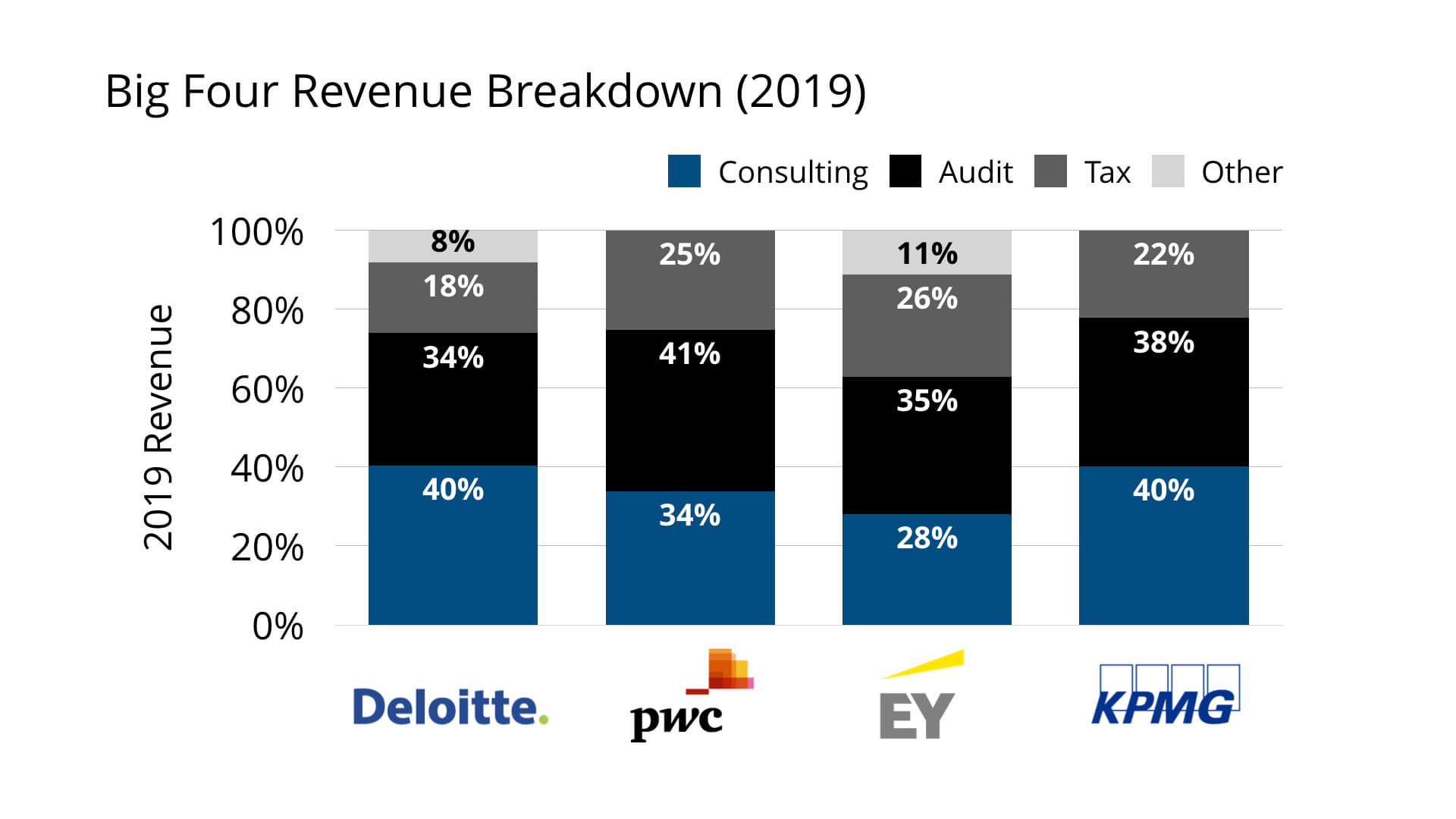Big Four Accounting Firms Revenue Breakdown