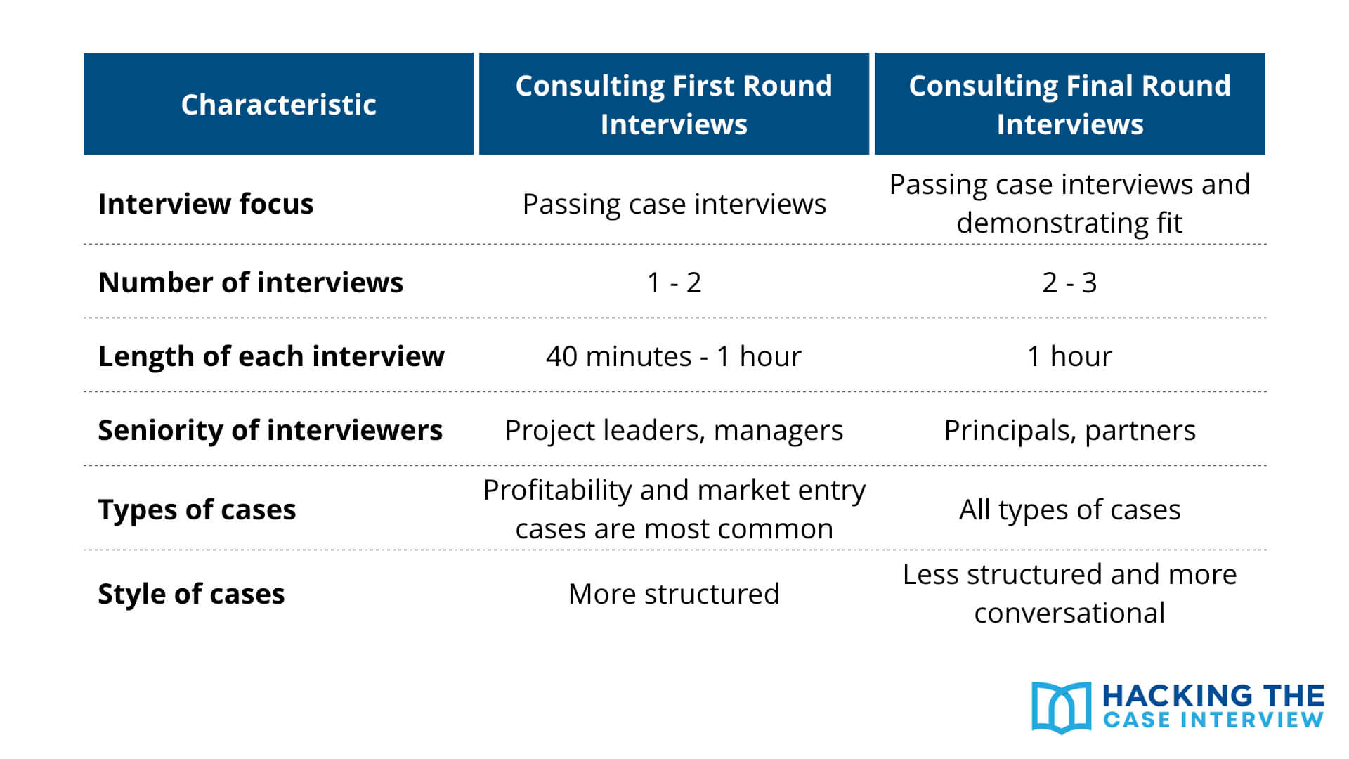 Consulting First Round vs. Final Round Interviews