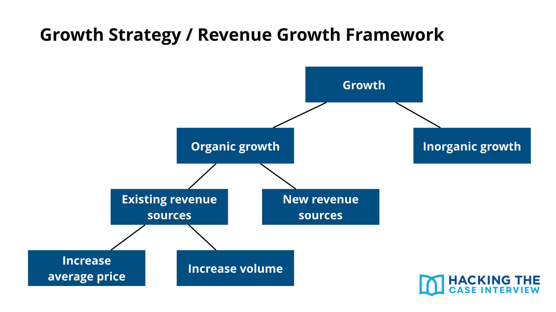 Growth Strategy and Revenue Growth Case Interview Framework