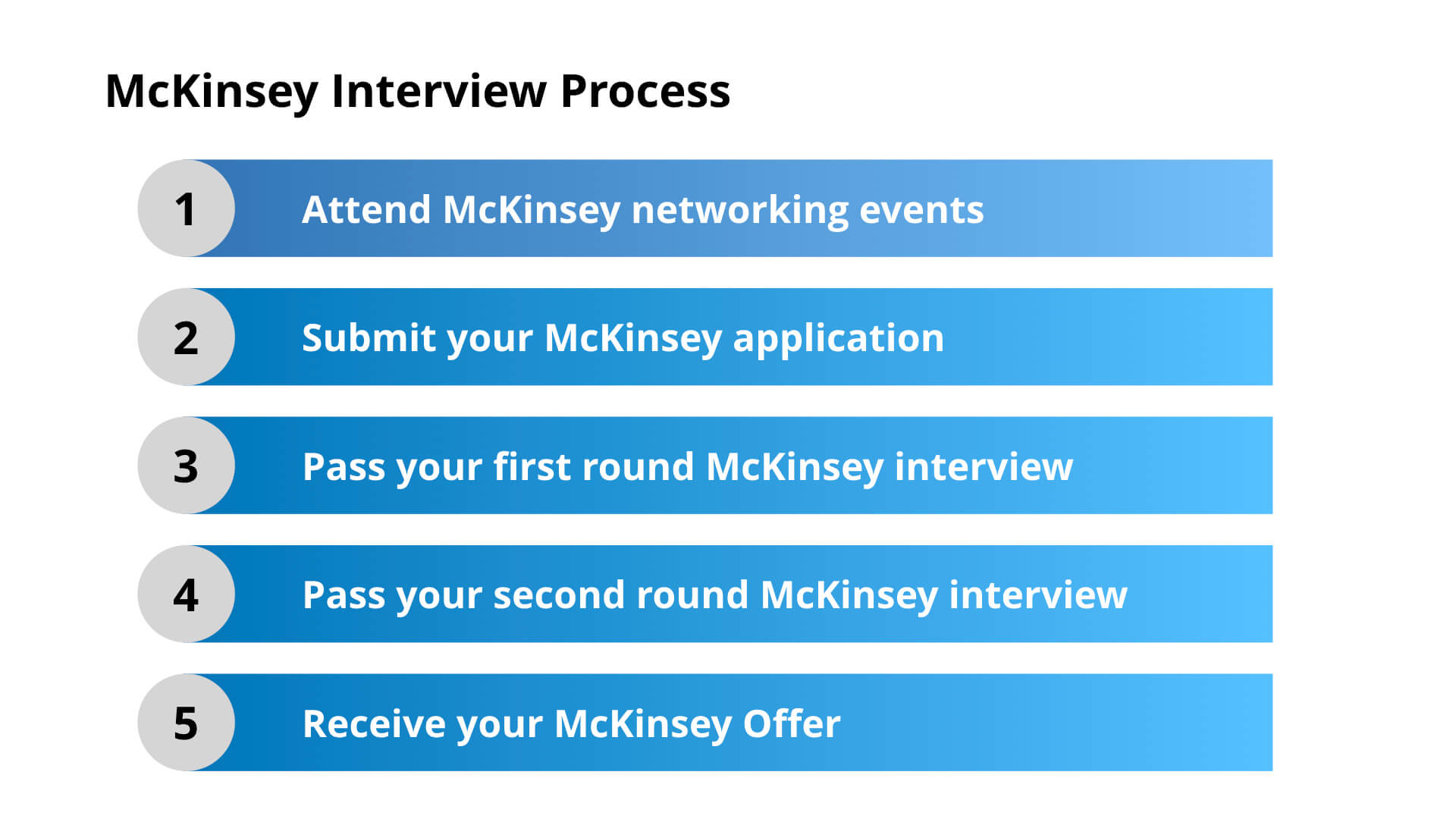 McKinsey Interview Process