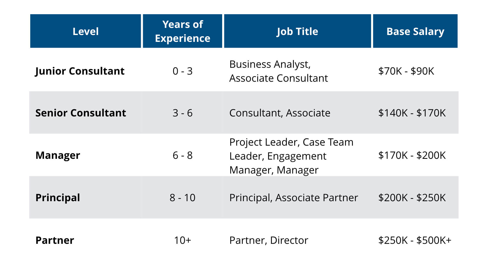 Consulting Career Path Levels