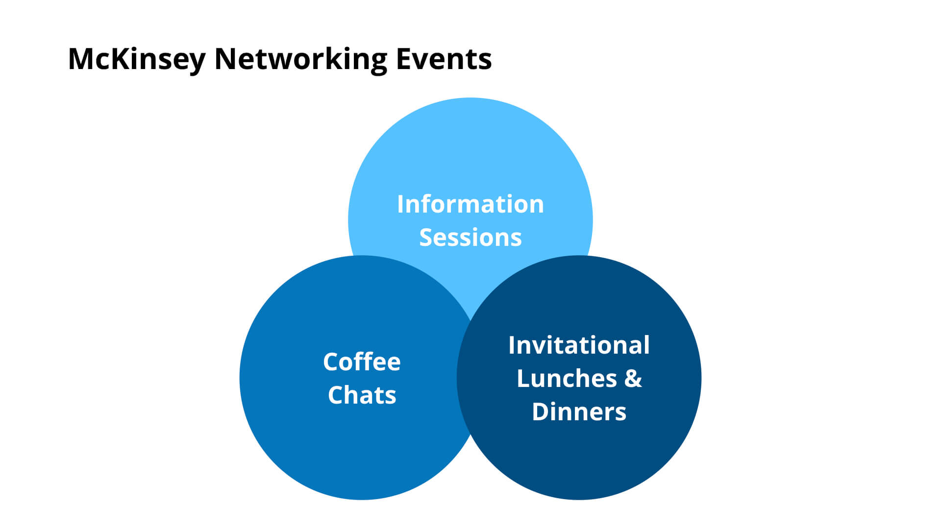McKinsey Networking Events