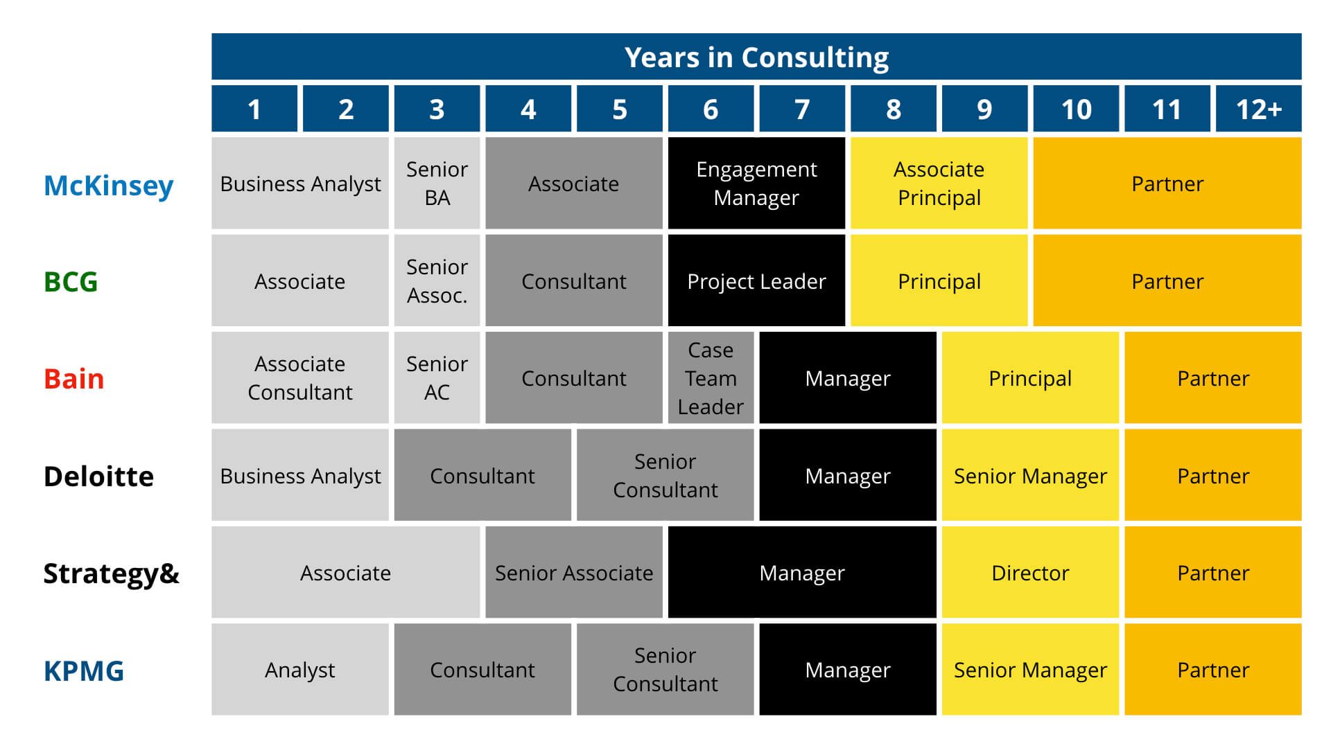 Consulting Career Path Job Titles 1