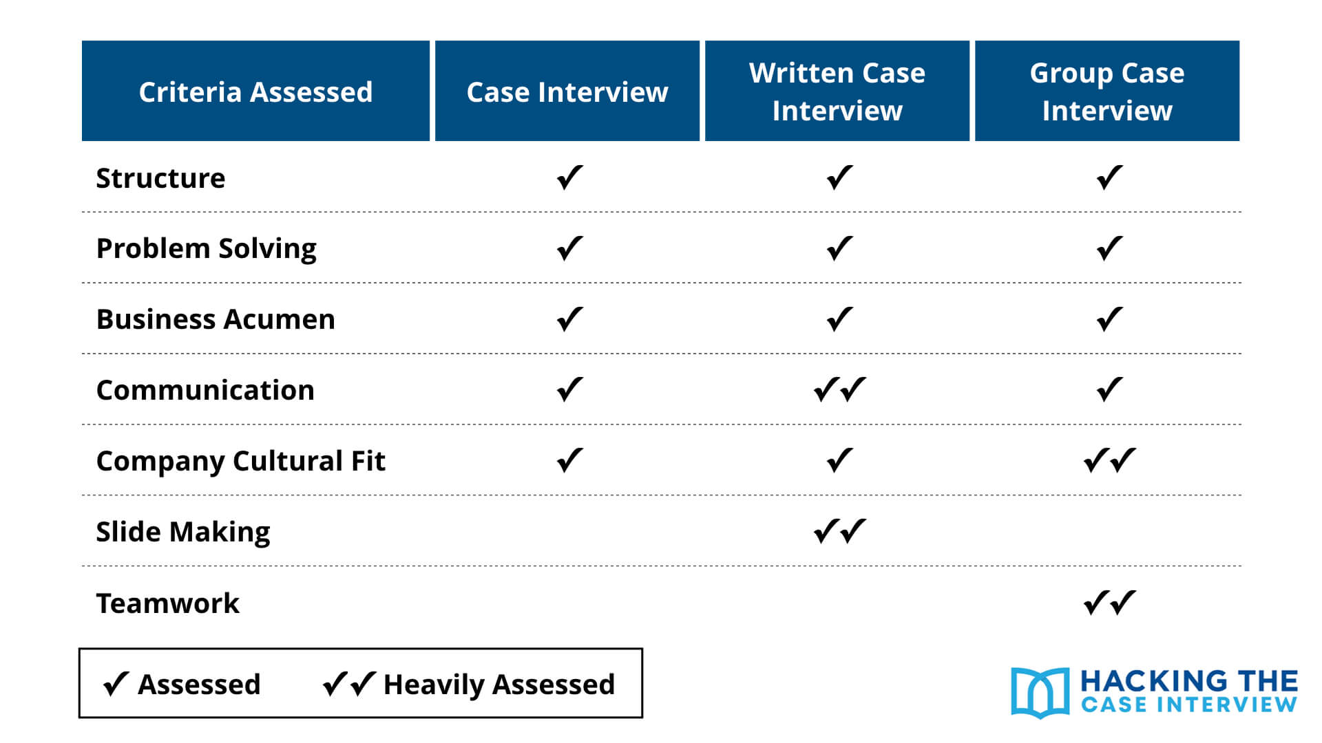 What Interviews Look For in Case Interviews