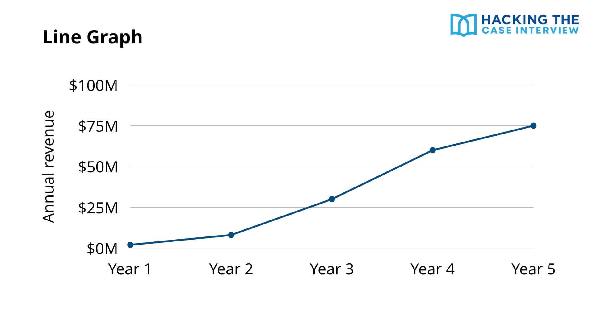 Case Interview Line Graph