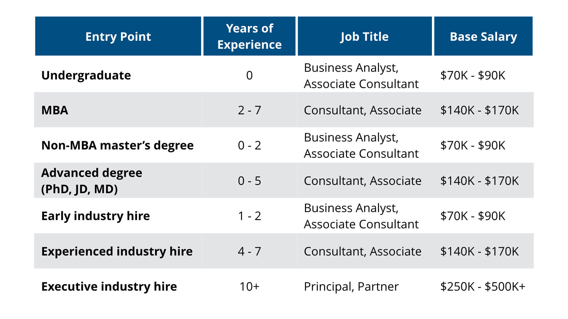 Consulting Career Path Entry Points