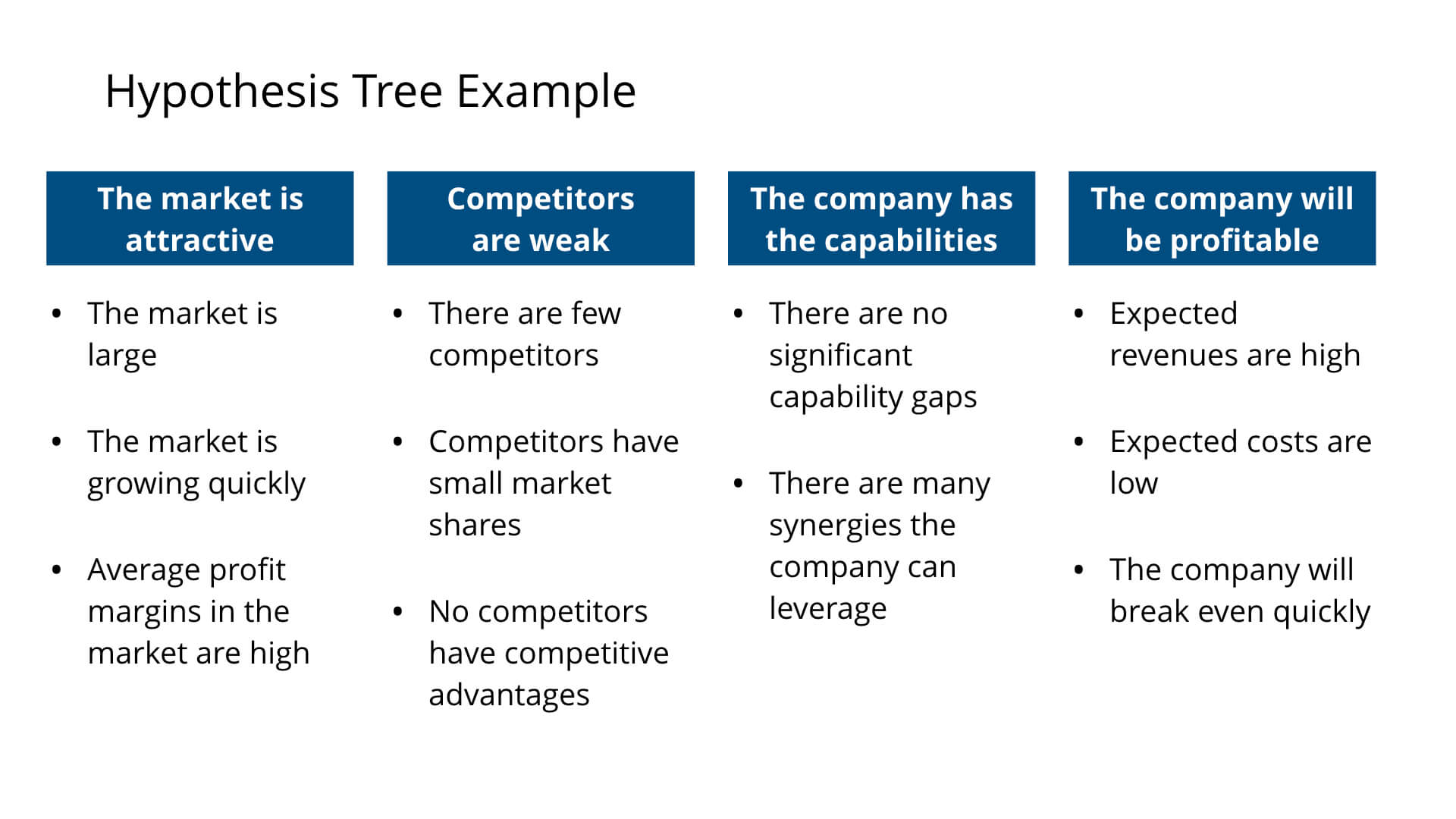Hypothesis Tree Example