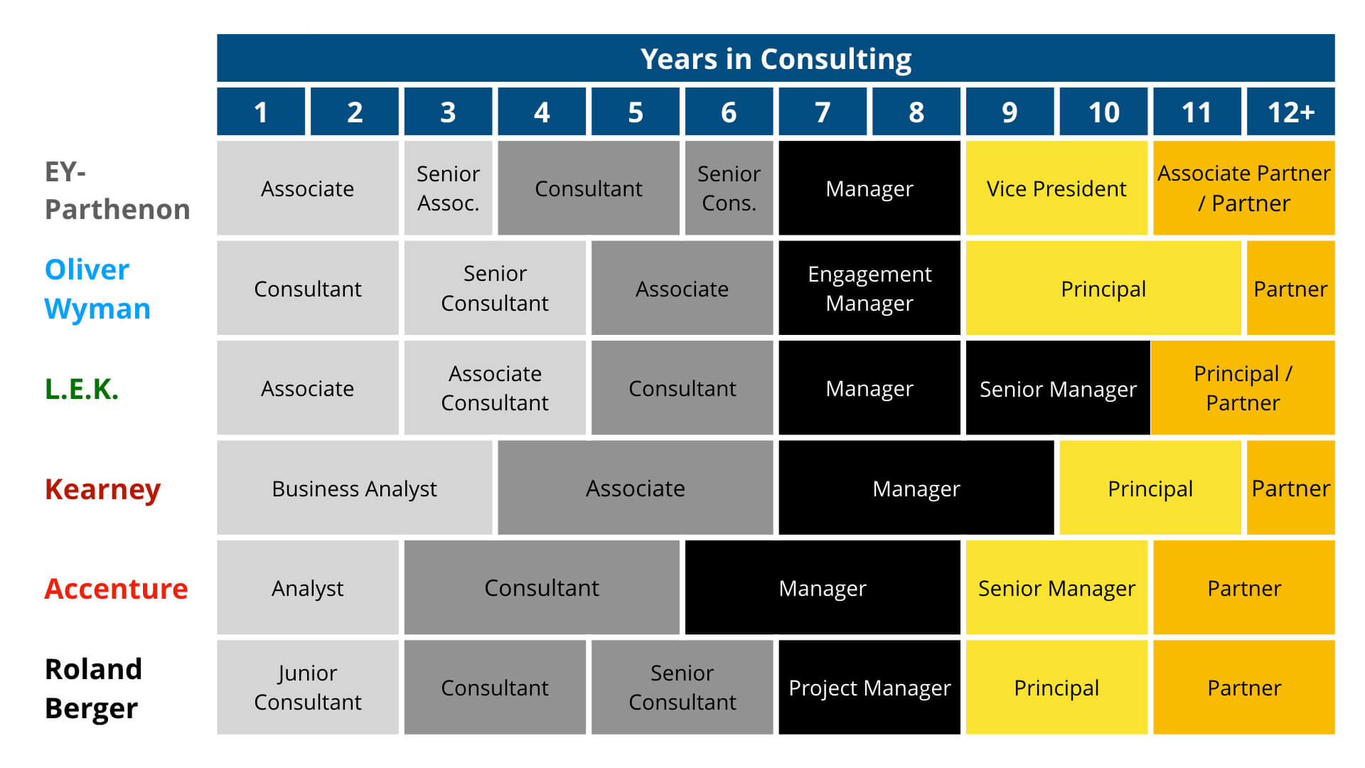 Consulting Career Path Job Titles 2