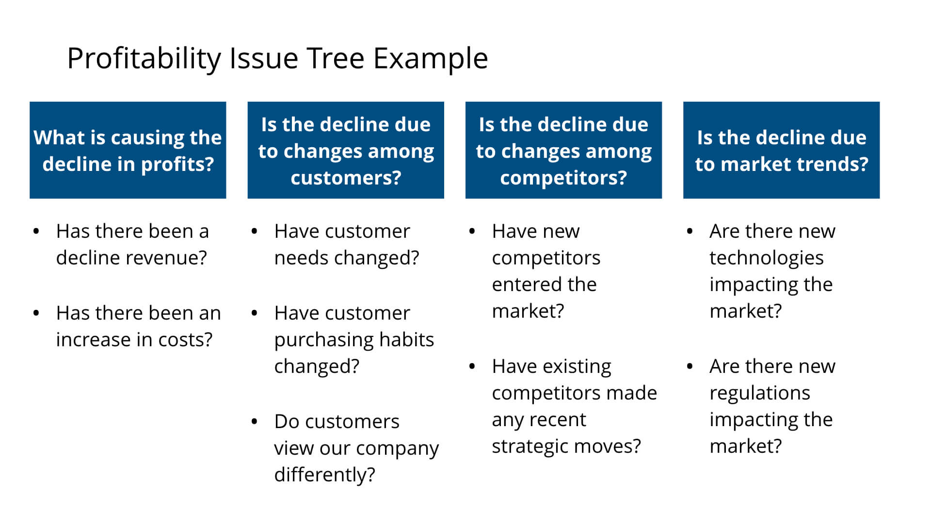 Profitability Case Issue Tree Example