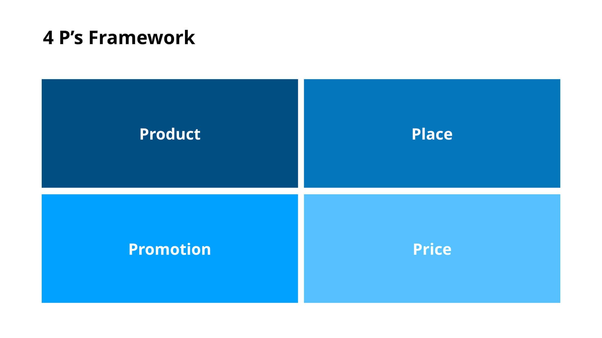 4 P's Framework