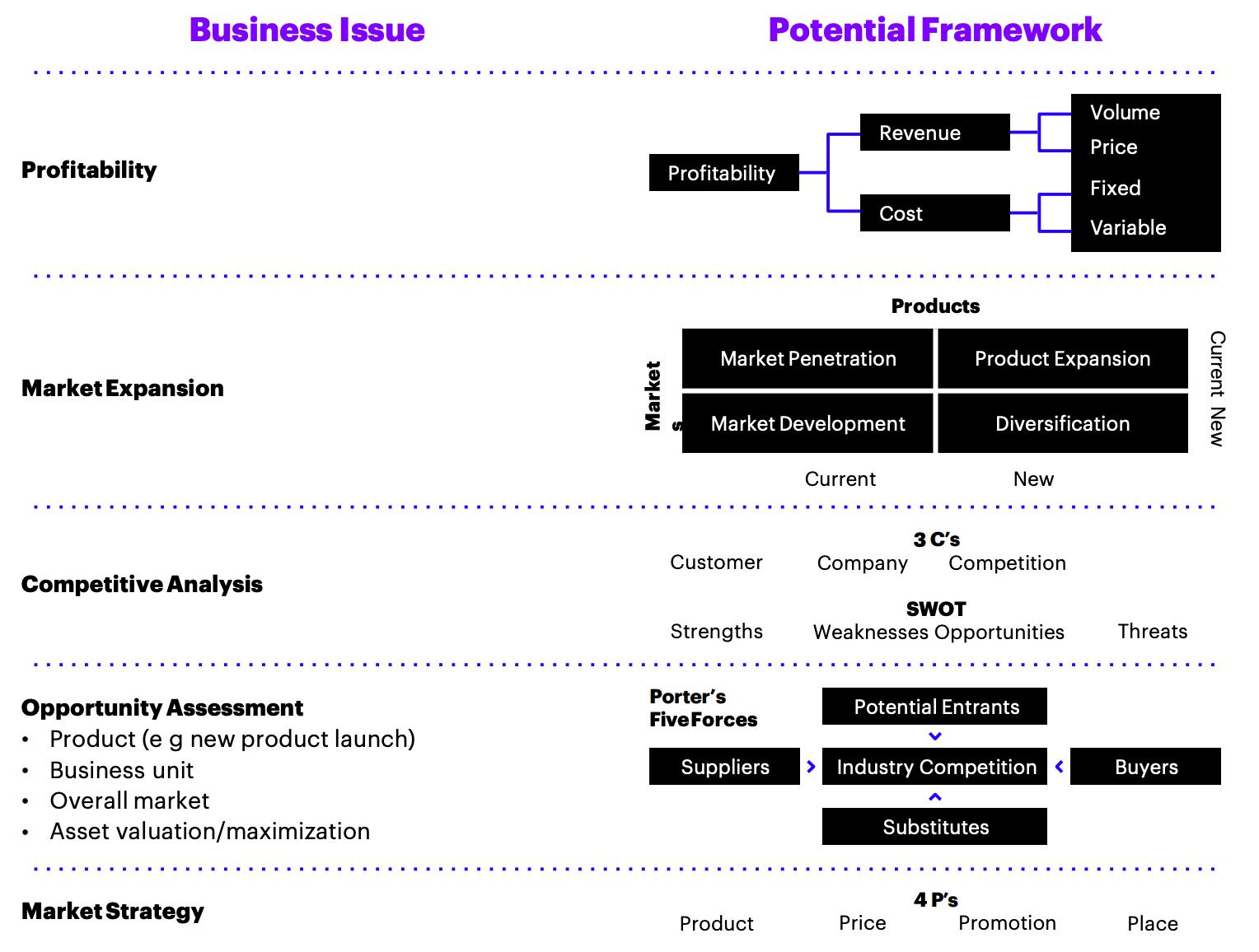 Accenture Case Interview Frameworks