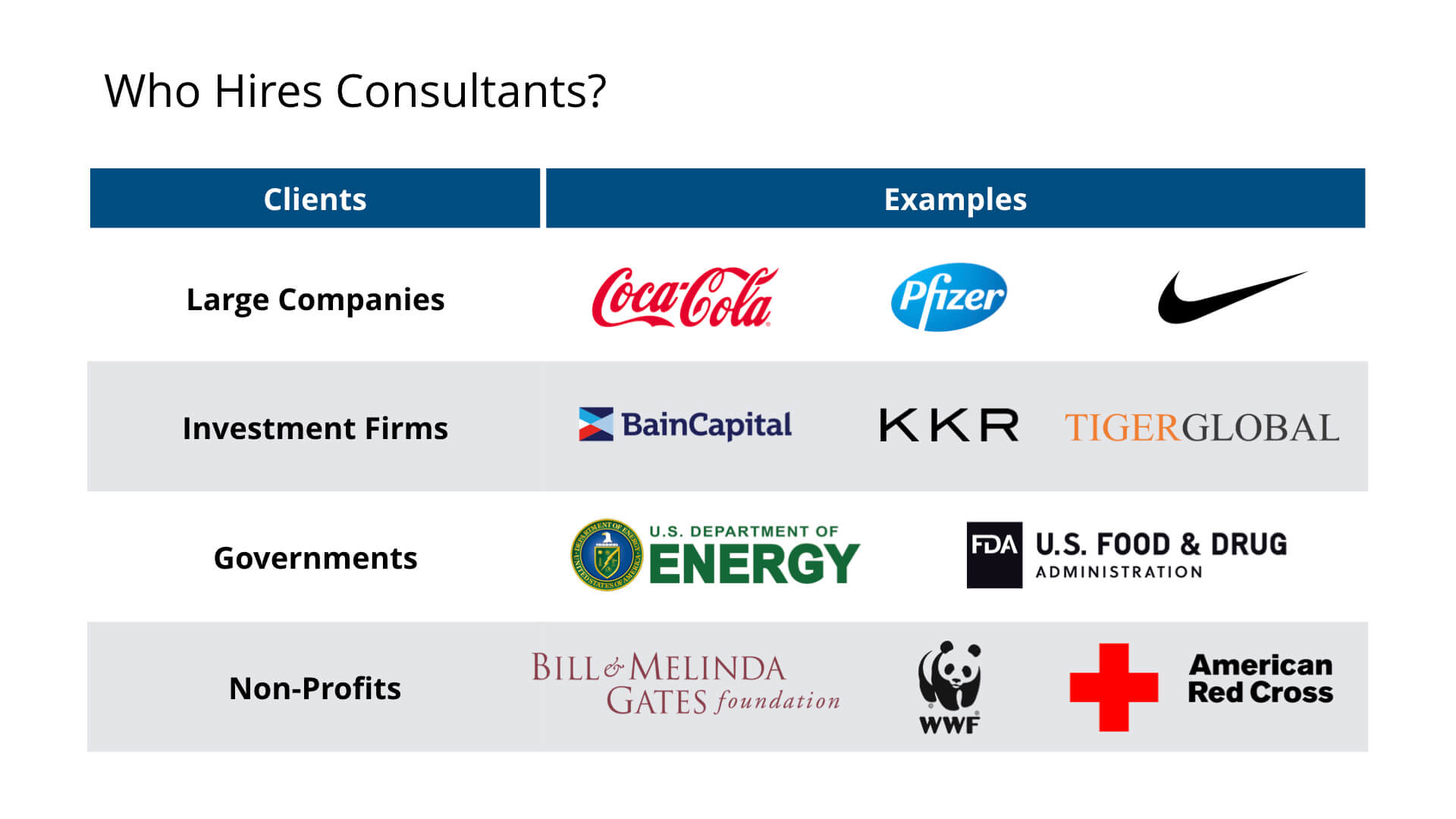 What Do Consultants Do - Who Hires Consulants