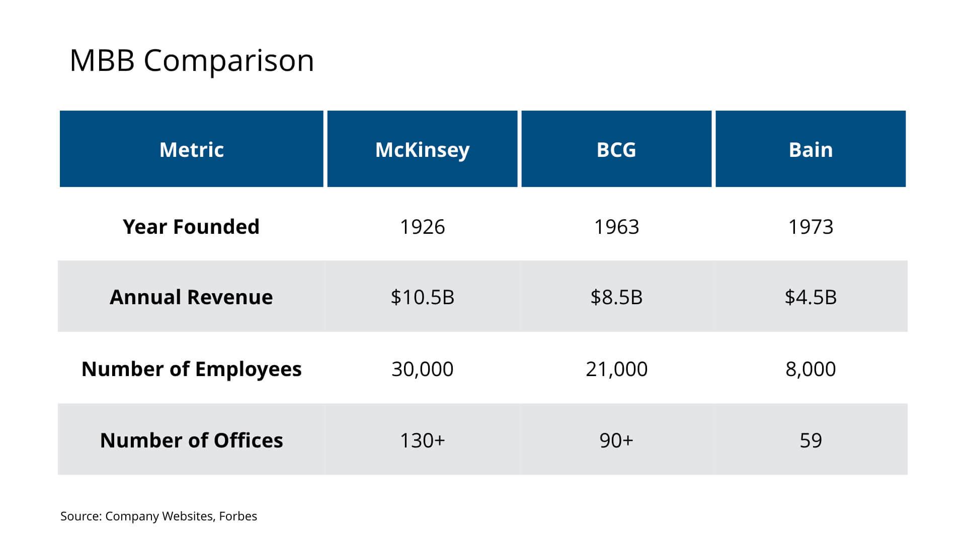 MBB - McKinsey BCG Bain Comparison
