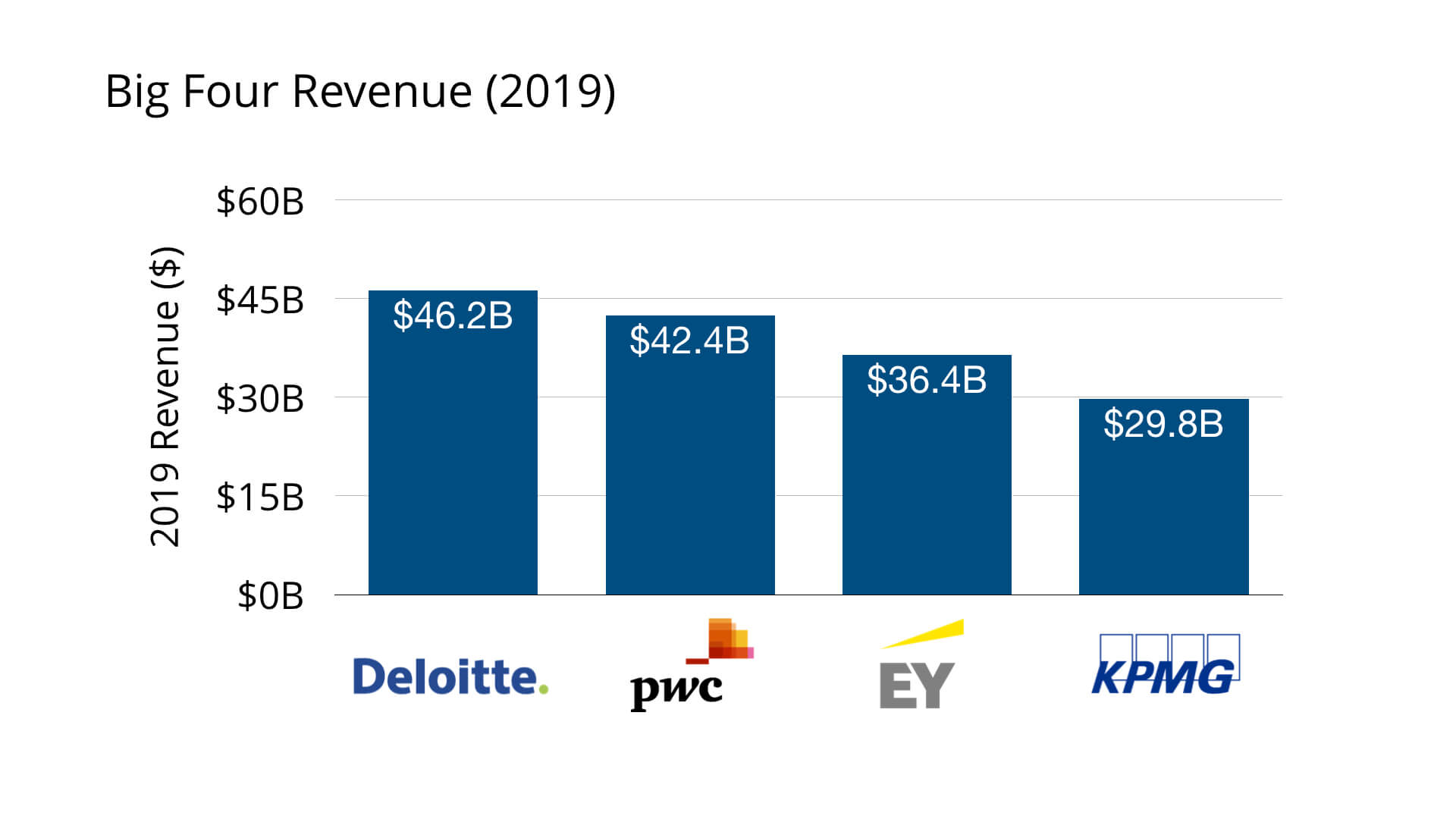 Big Four Accounting Firms Revenue