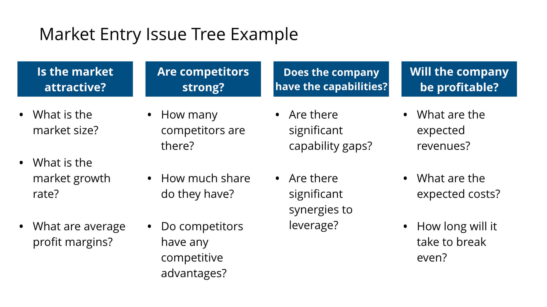 Market Entry Case Issue Tree Example