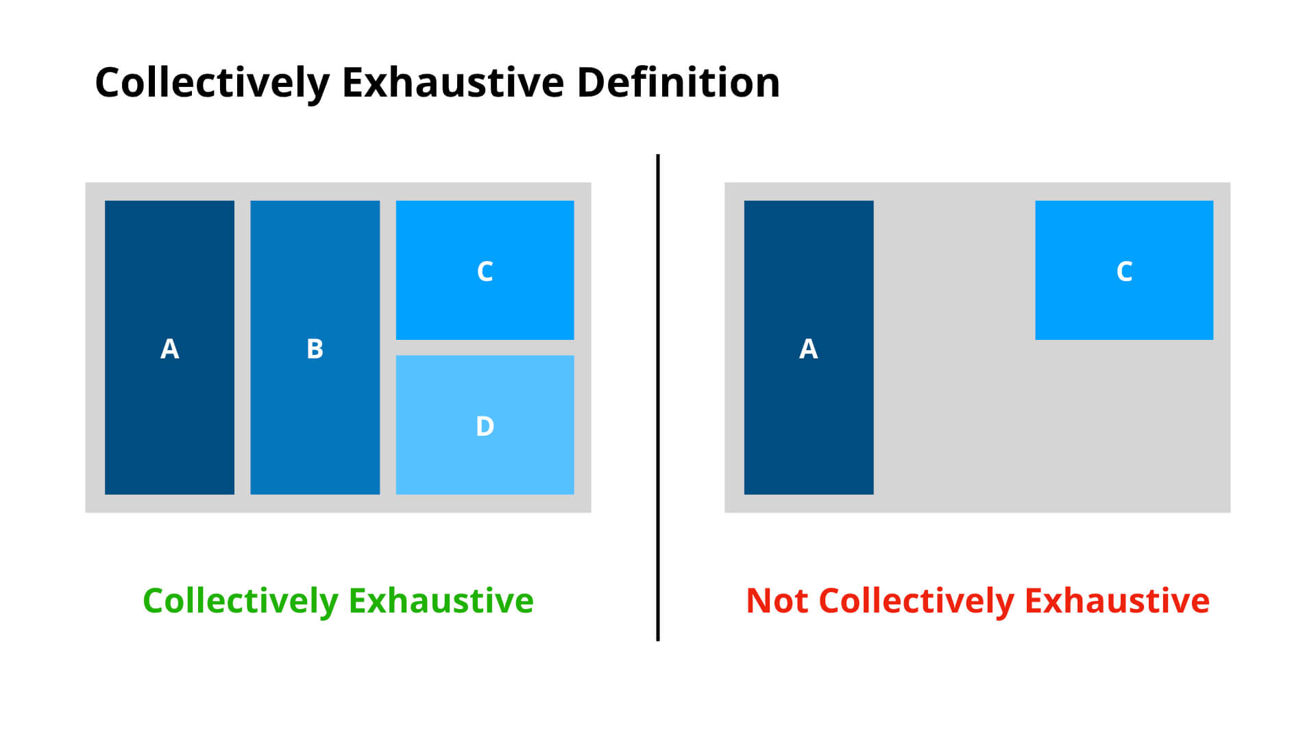 Collectively Exhaustive Definition