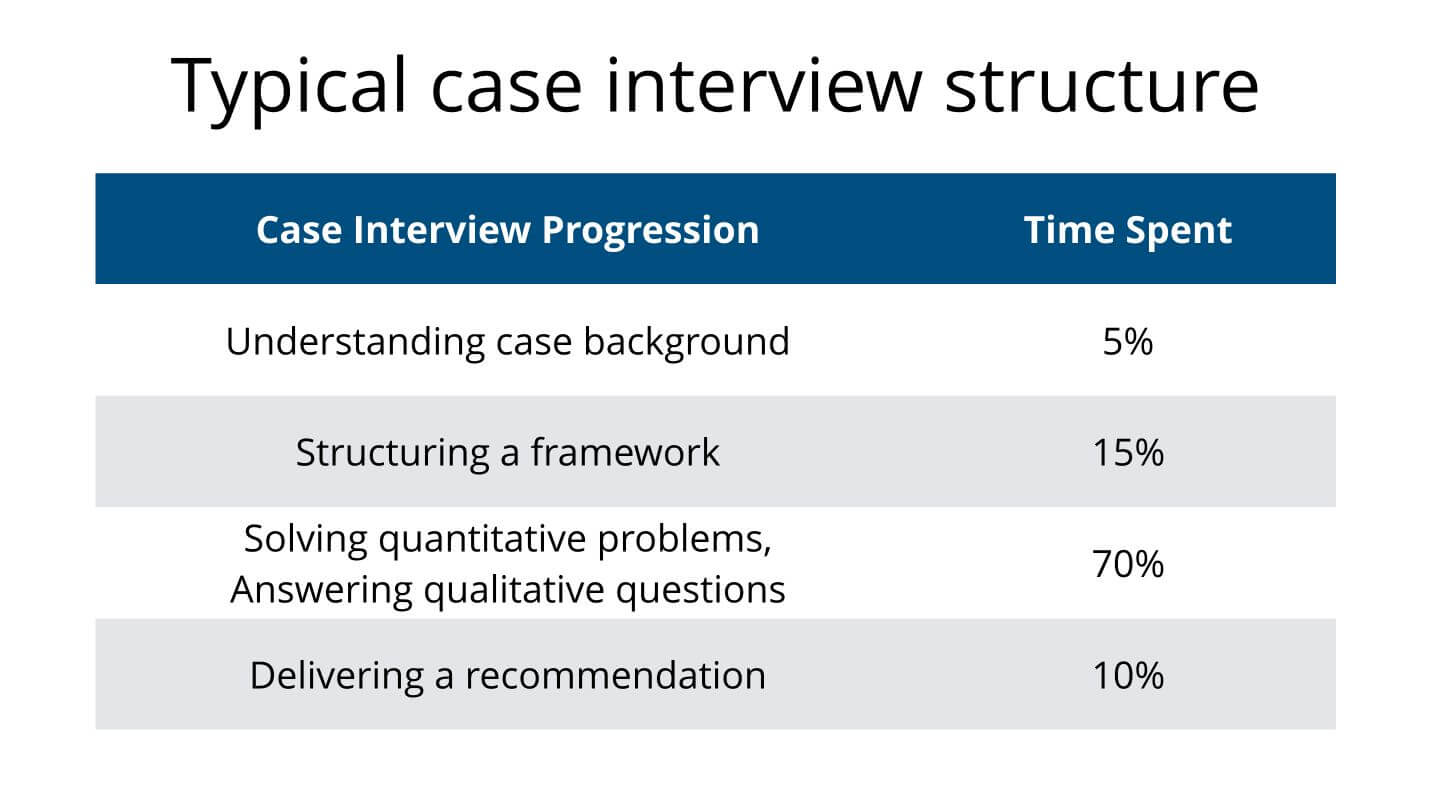 Case Interview Flow and Structure