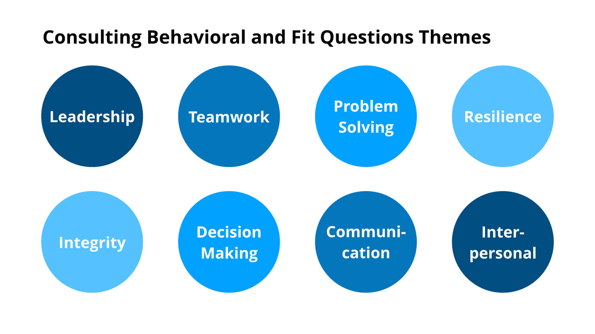 Consulting Behavioral and Fit Interview Question Types
