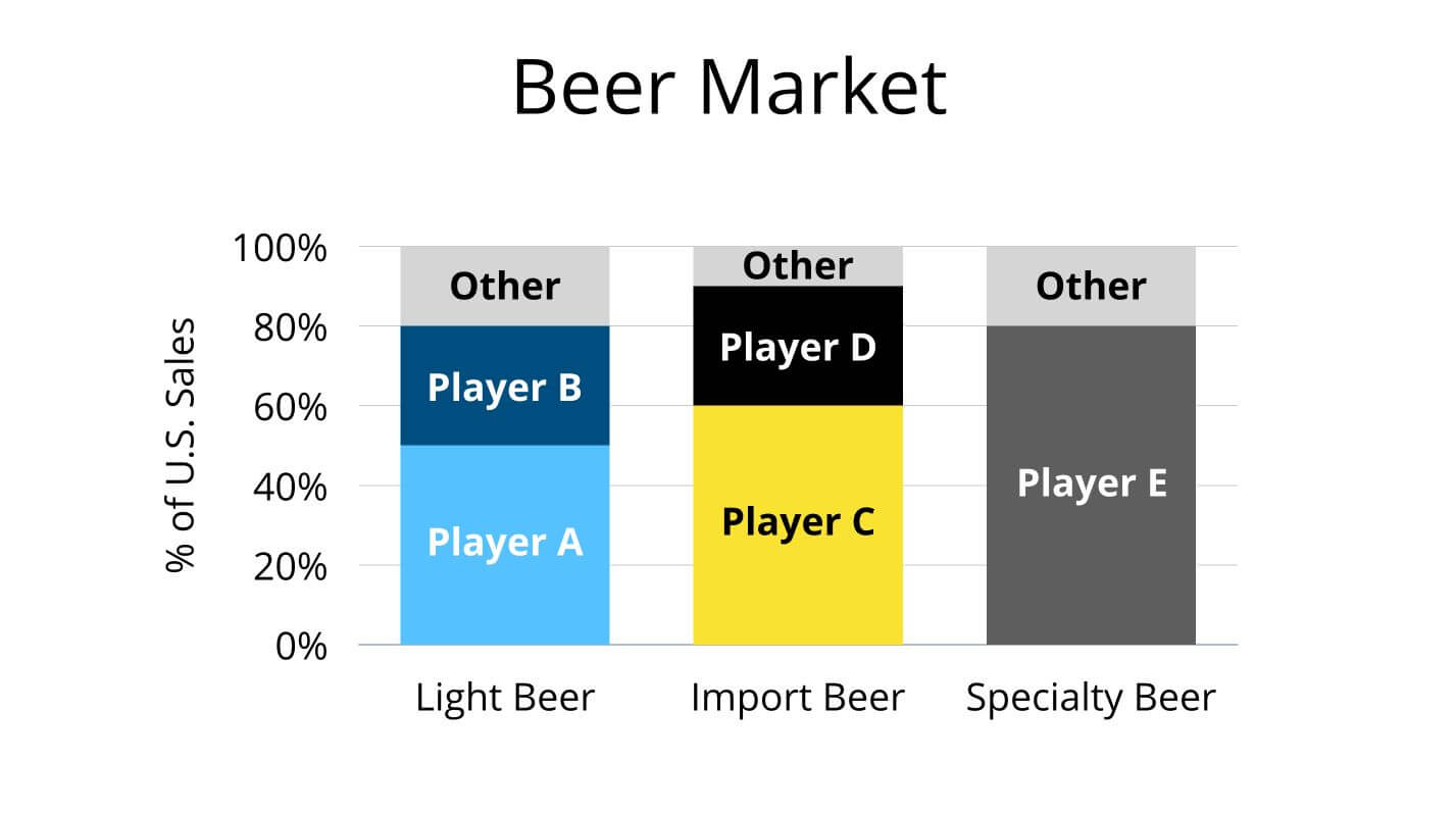 Case Interview Bar Chart