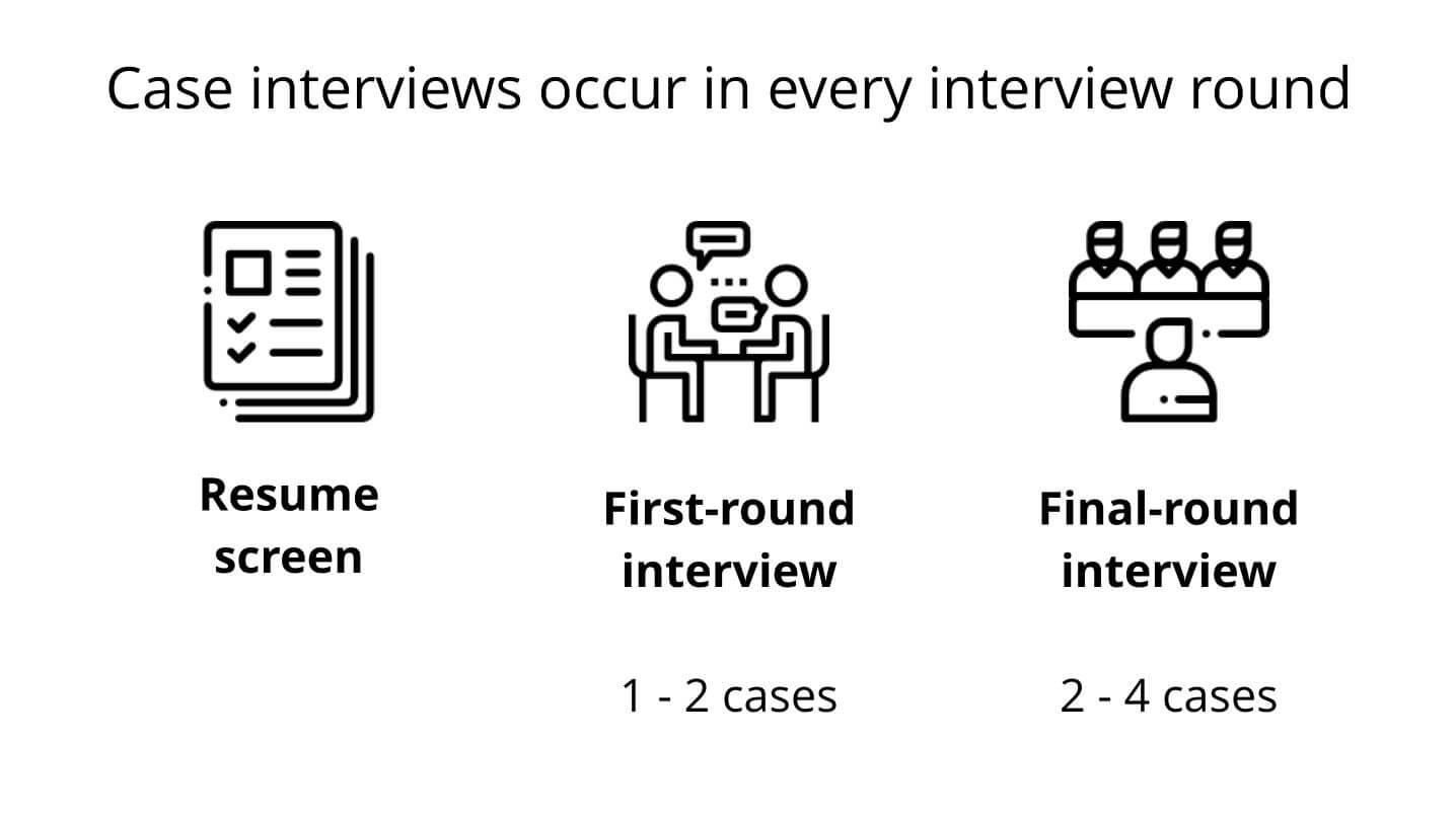 Case Interview First Round and Final Round Interviews