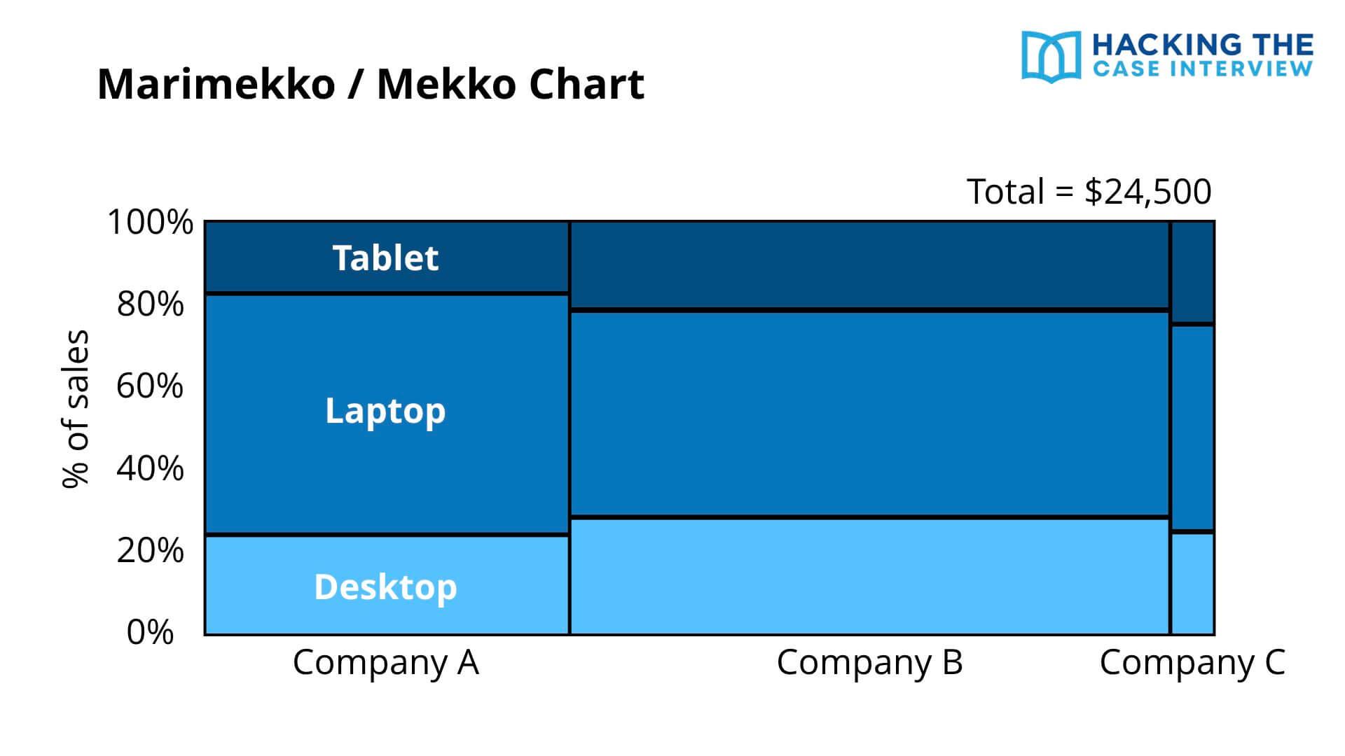 Case Interview Marimekko Mekko Chart