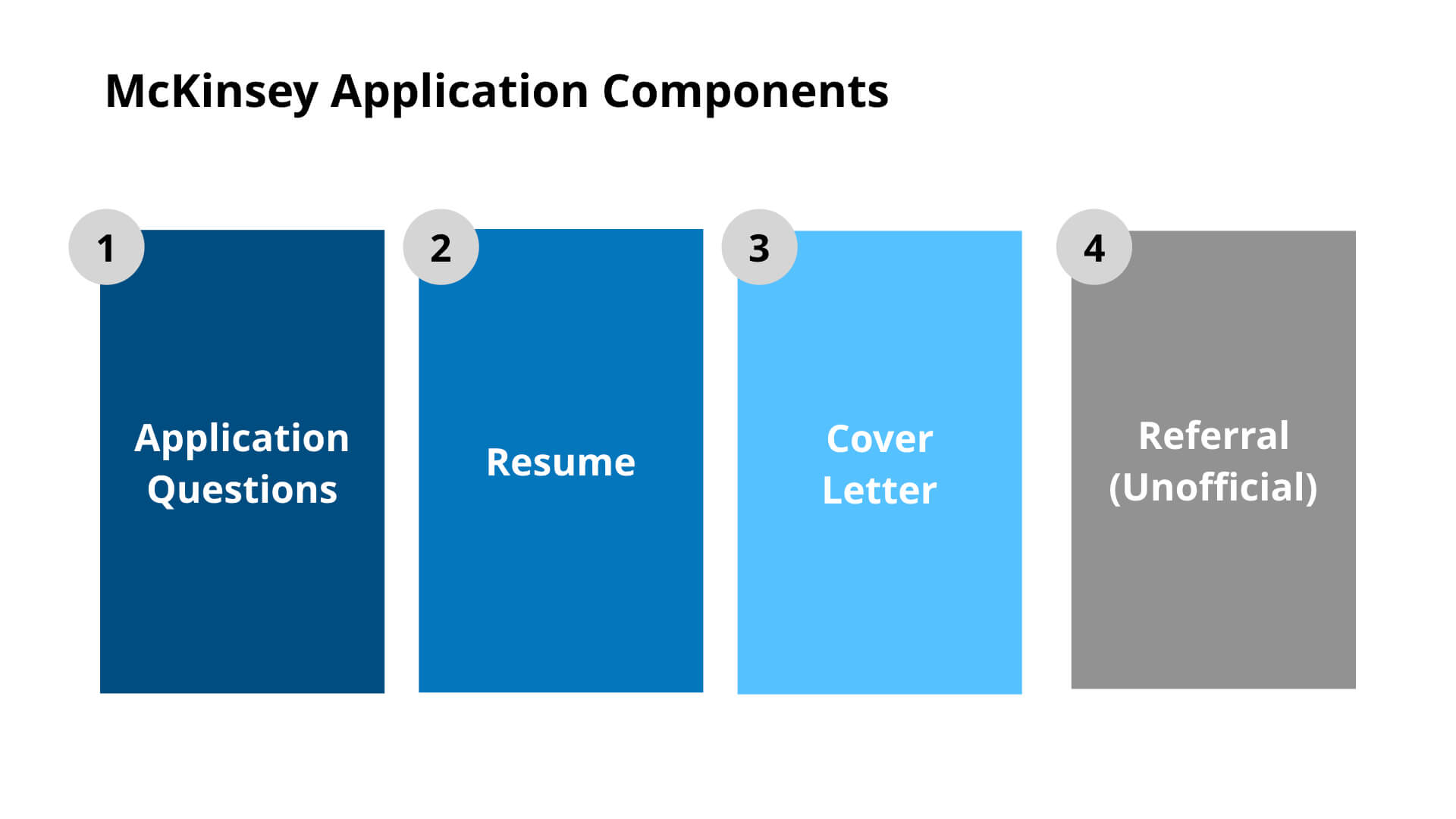 McKinsey Application Components
