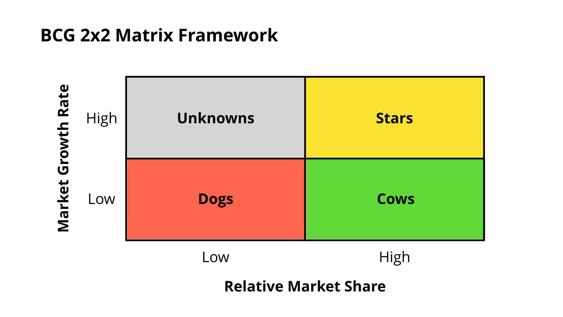 BCG 2x2 Matrix Framework