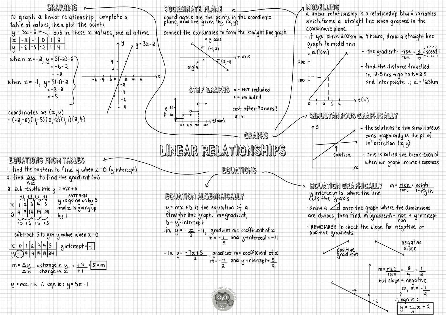 Form 1 maths notes free download
