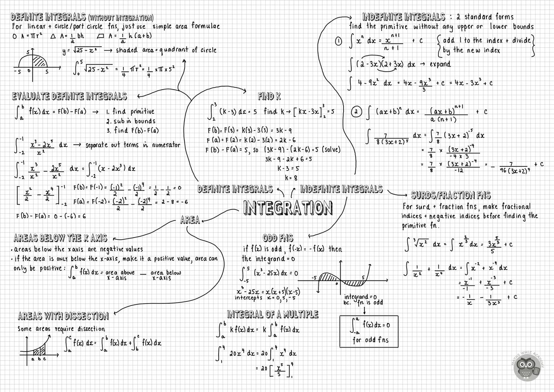 Year 12 HSC Advanced Mathematics Study Guides
