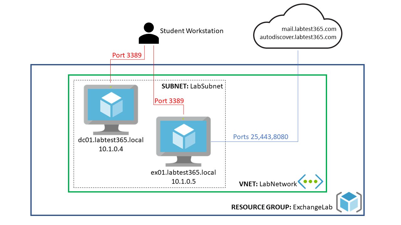 Deploying a Working Microsoft Exchange Lab in Azure