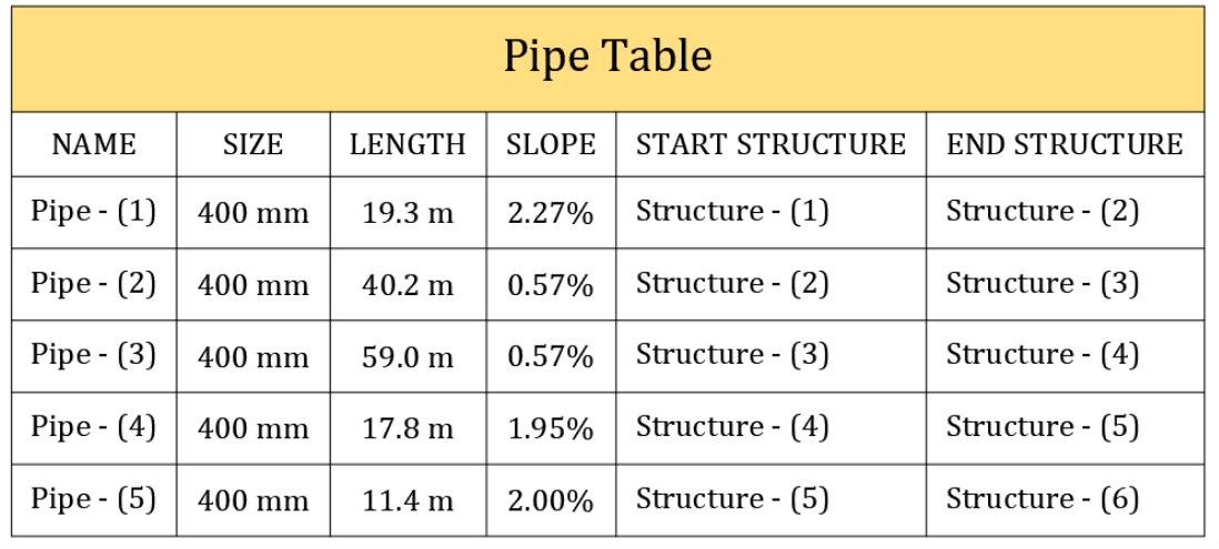 pipe and structure tables pipes
