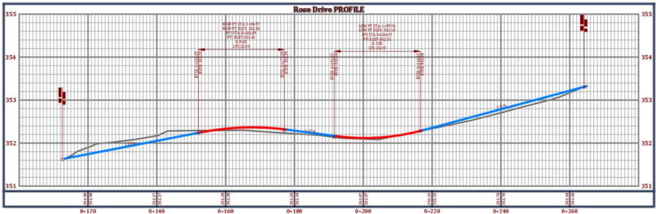 Civil 3D Proposed layout Profile final