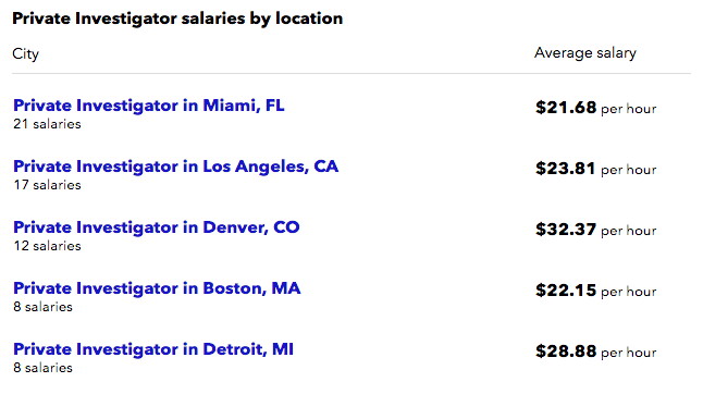 Information On Salaries Listed Above Was Gathered From Indeed