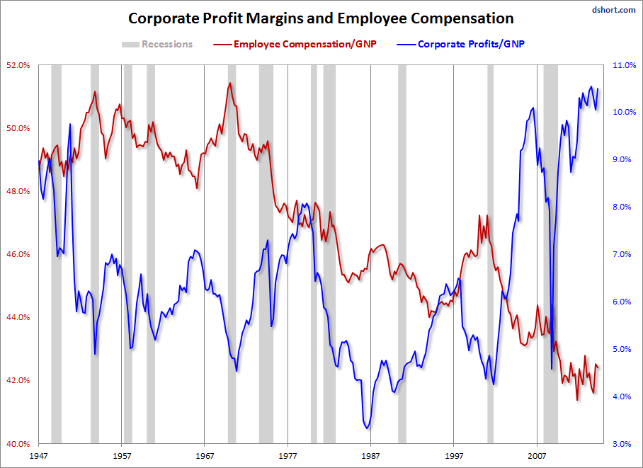 Corporate Profit Margins vs. Wages in One Disturbing Chart | naked  capitalism