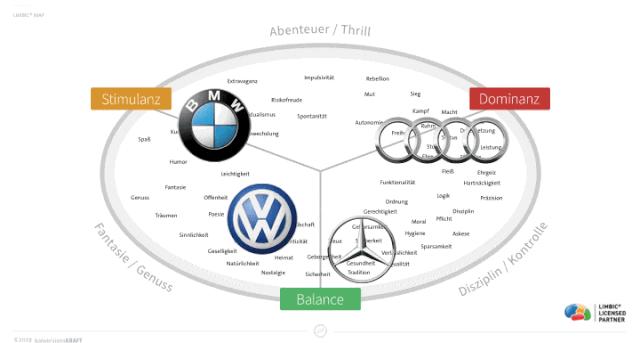 Automobilhersteller auf der Limbic Map