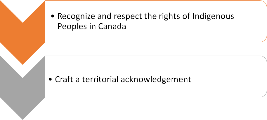 Recognize and respect the rights of Indigenous Peoples in Canad; and Craft a Territorial Acknowledgment.