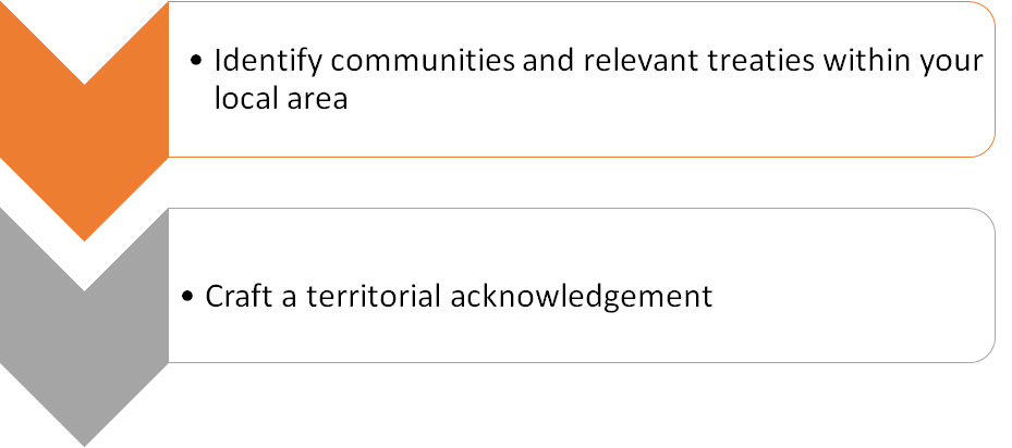 identify communities and relevant treaties within your local area and craft a territorial acknowledgement