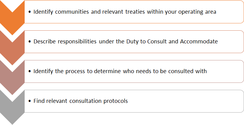 Identify communities and relevant treaties within your operating area; describe responsibilities under the Duty to Consult and Accommodate; Identify the process to determine who needs to be consulted with; and find relevant consultation protocols.
