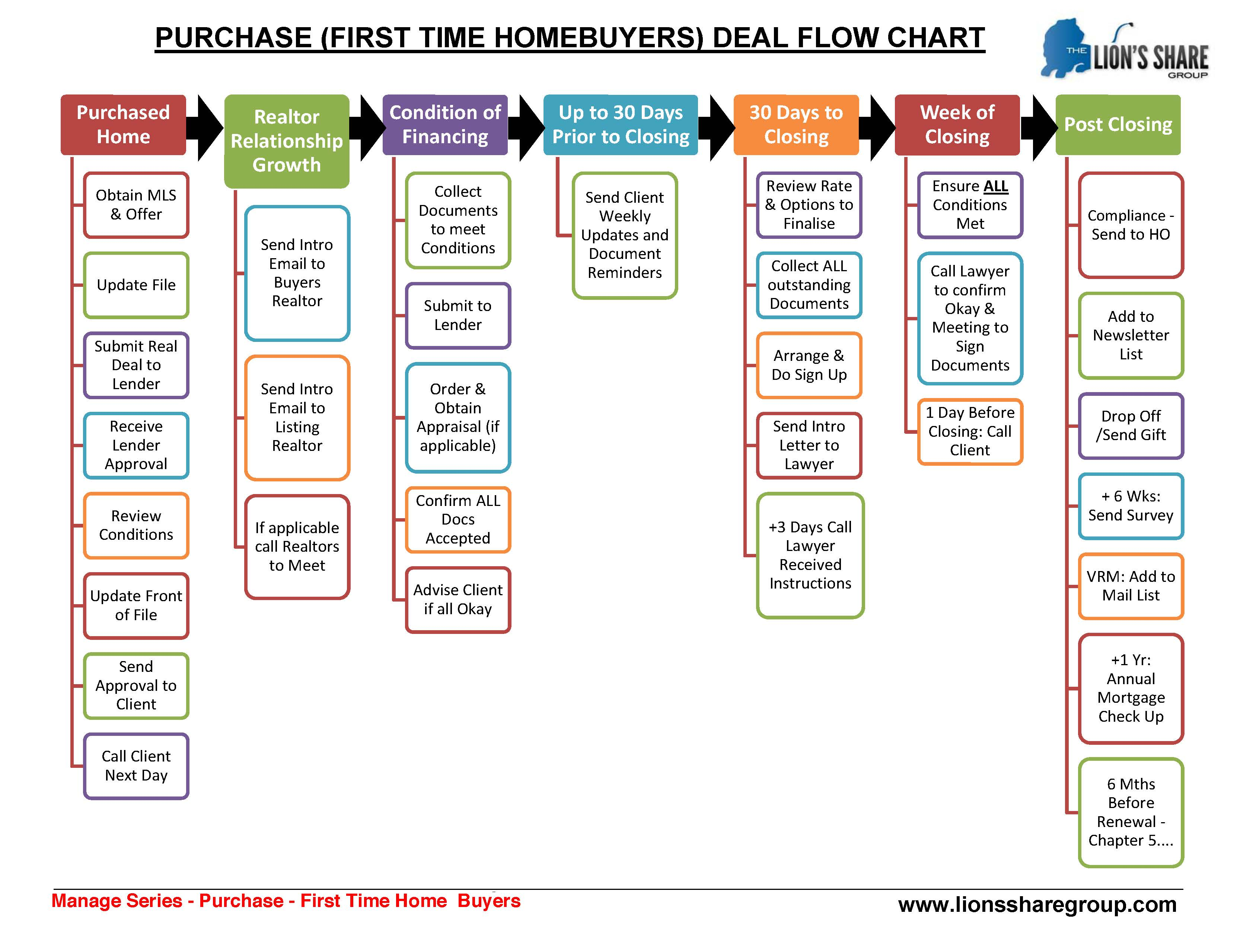 process flow chart 101 managing business 101 purchase principal  managing business 101 purchase principal