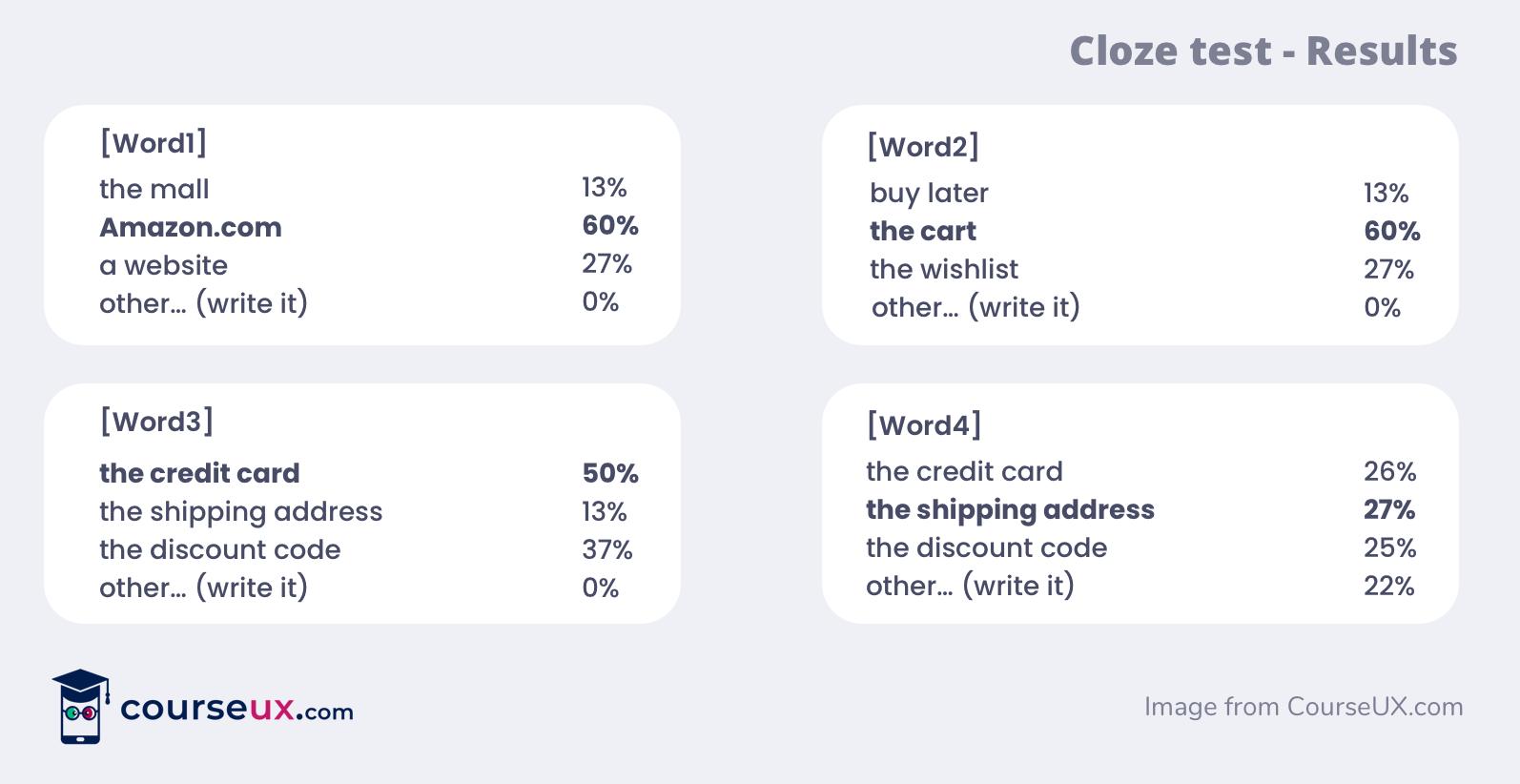 cloze test ux writing
